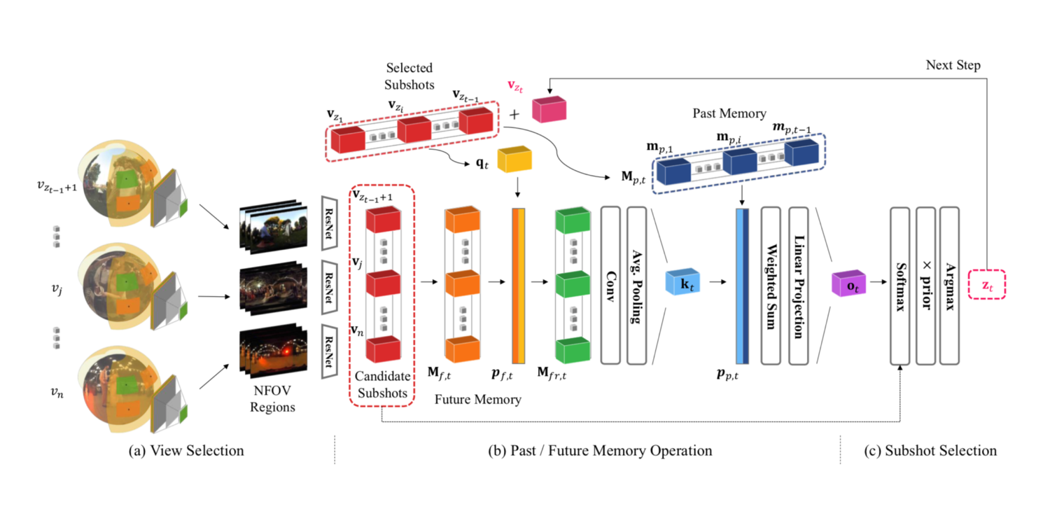 A Memory Network Approach for Story-based Temporal Summarization of 360° Videos