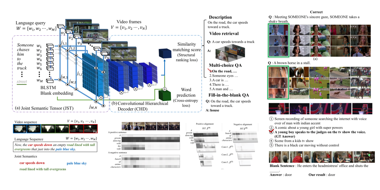 A Joint Sequence Fusion Model for Video Question Answering and Retrieval