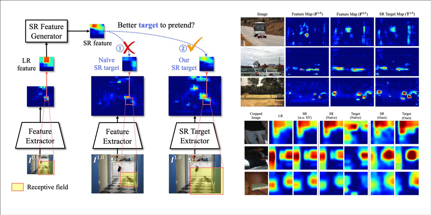 Better to Follow, Follow to be Better: Towards Precise Supervision of Feature Super-Resolution for Small Object Detection