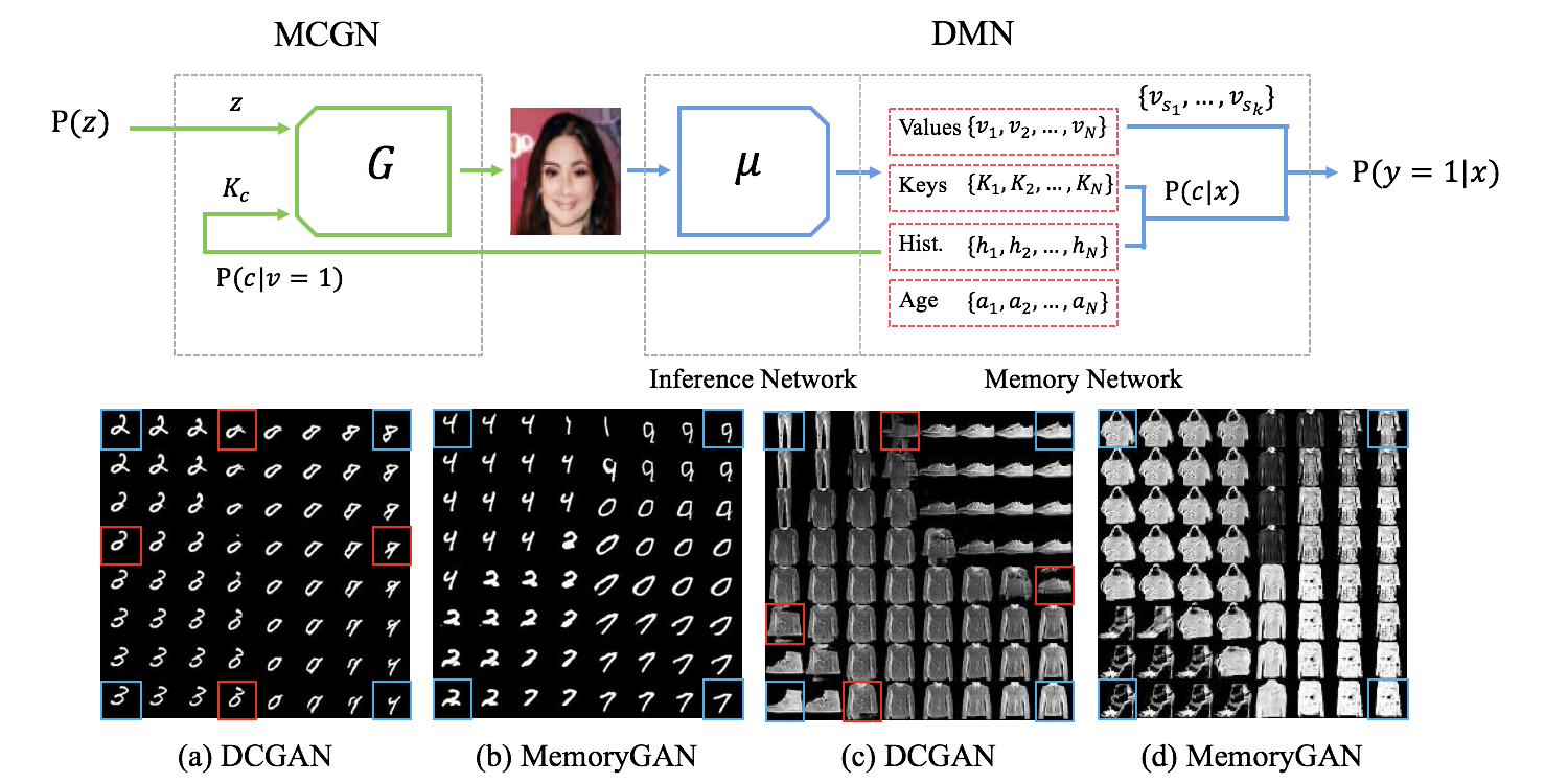 Memorization Precedes Generation: Learning Unsupervised GANs with Memory Networks