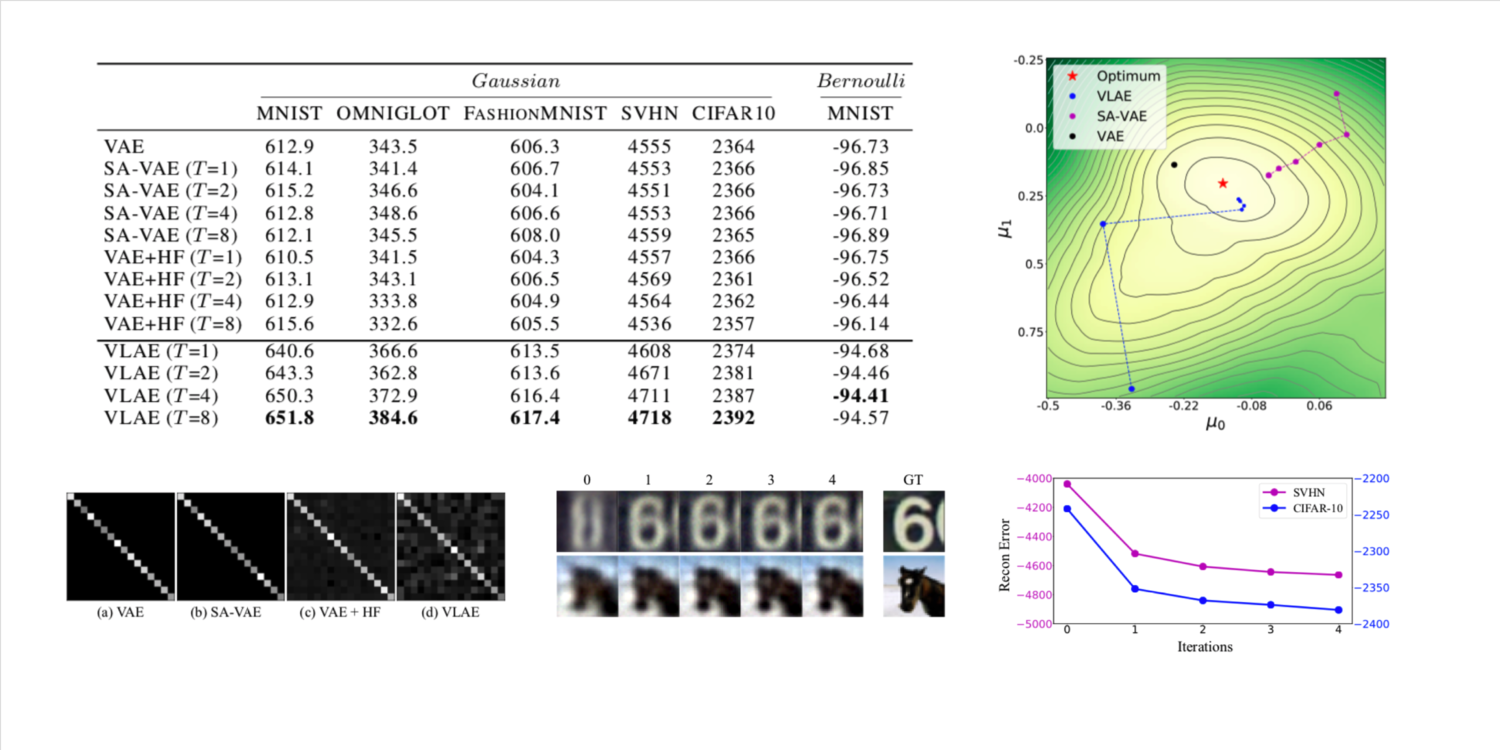 Variational Laplace Autoencoders